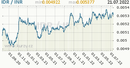 Graf IDR / INR denní hodnoty, 2 roky, formát 500 x 260 (px) PNG