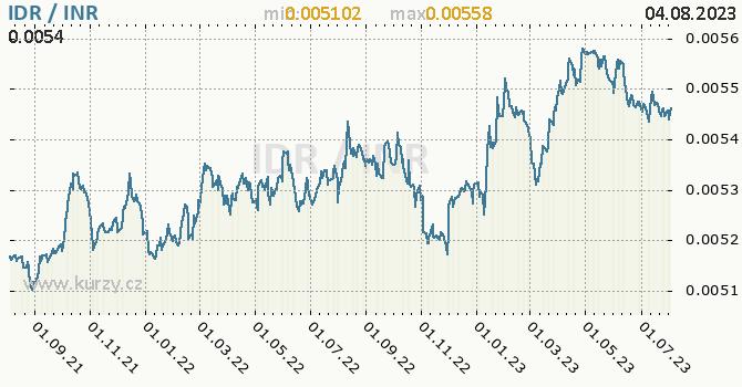 Graf IDR / INR denní hodnoty, 2 roky, formát 670 x 350 (px) PNG