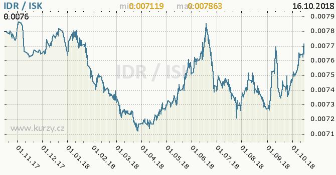 Vývoj kurzu IDR/ISK - graf