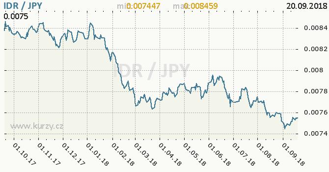 Vývoj kurzu IDR/JPY - graf