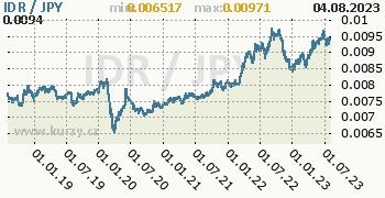 Graf IDR / JPY denní hodnoty, 5 let, formát 350 x 180 (px) PNG