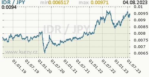 Graf IDR / JPY denní hodnoty, 5 let, formát 500 x 260 (px) PNG