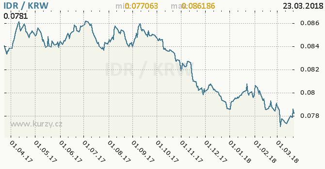 Vývoj kurzu IDR/KRW - graf