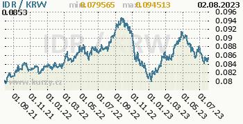 Graf IDR / KRW denní hodnoty, 2 roky, formát 350 x 180 (px) PNG