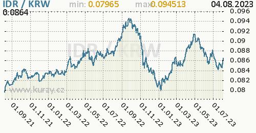 Graf IDR / KRW denní hodnoty, 2 roky, formát 500 x 260 (px) PNG