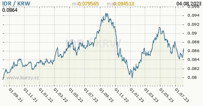 Graf IDR / KRW denní hodnoty, 2 roky, formát 670 x 350 (px) PNG