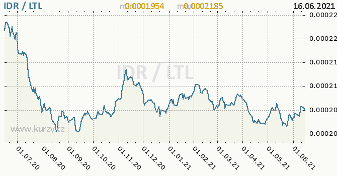Vývoj kurzu IDR/LTL - graf
