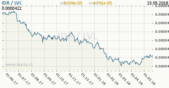 Vývoj kurzu IDR/LVL - graf