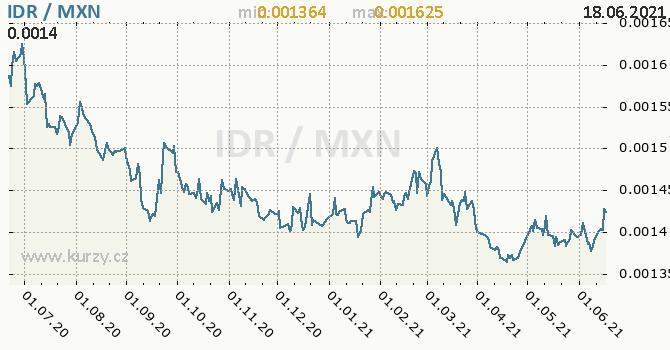 Vývoj kurzu IDR/MXN - graf