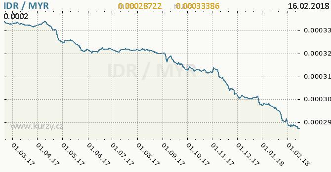Graf malajsijský ringgit a indonéská rupie