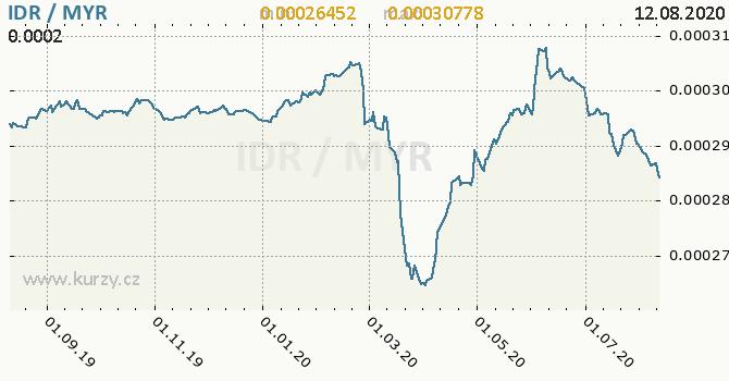 Vývoj kurzu IDR/MYR - graf