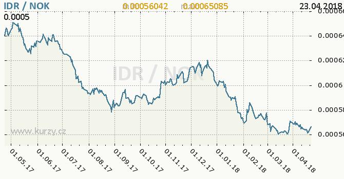 Vývoj kurzu IDR/NOK - graf