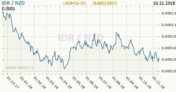Vývoj kurzu IDR/NZD - graf