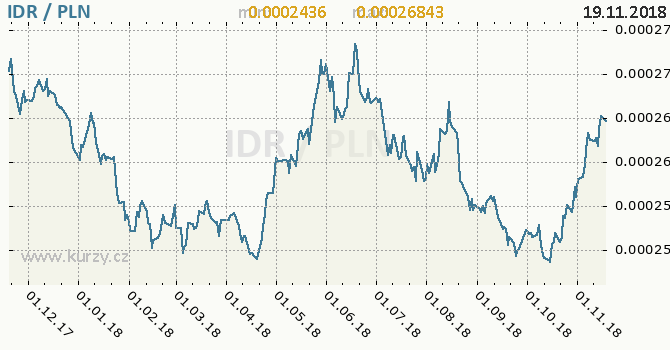 Vývoj kurzu IDR/PLN - graf