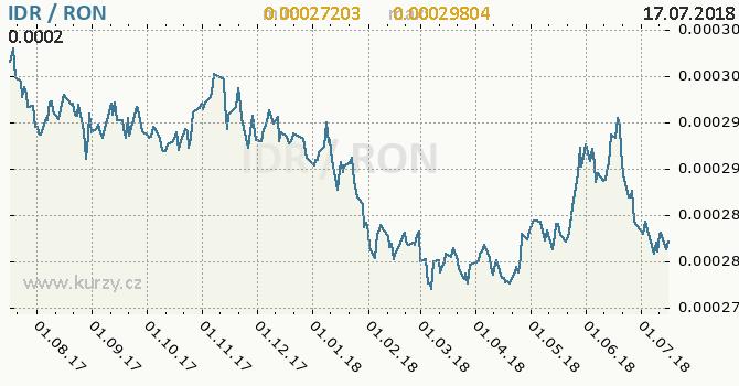 Vývoj kurzu IDR/RON - graf