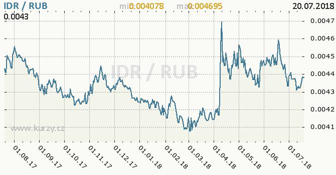 Vývoj kurzu IDR/RUB - graf