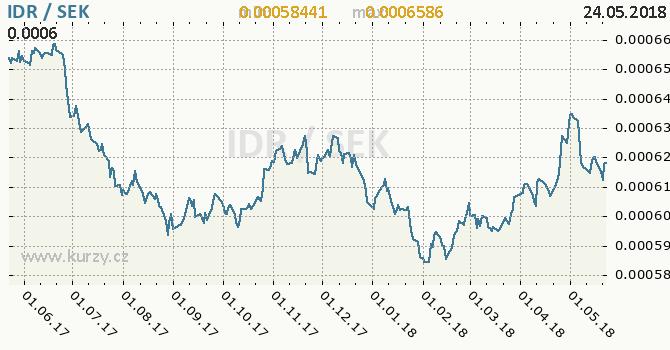 Vývoj kurzu IDR/SEK - graf