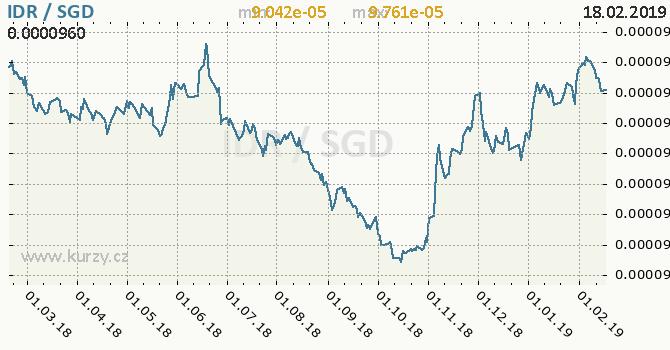 Vývoj kurzu IDR/SGD - graf