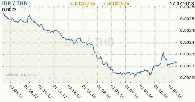 Vývoj kurzu IDR/THB - graf