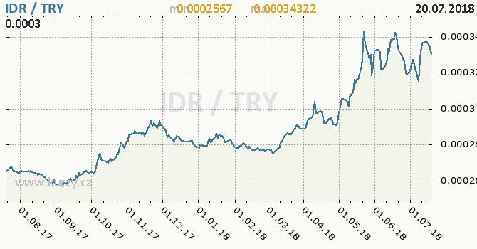 Vývoj kurzu IDR/TRY - graf