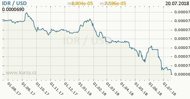 Vývoj kurzu IDR/USD - graf