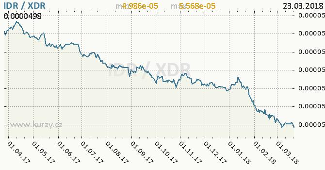 Vývoj kurzu IDR/XDR - graf
