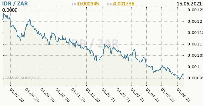 Vývoj kurzu IDR/ZAR - graf