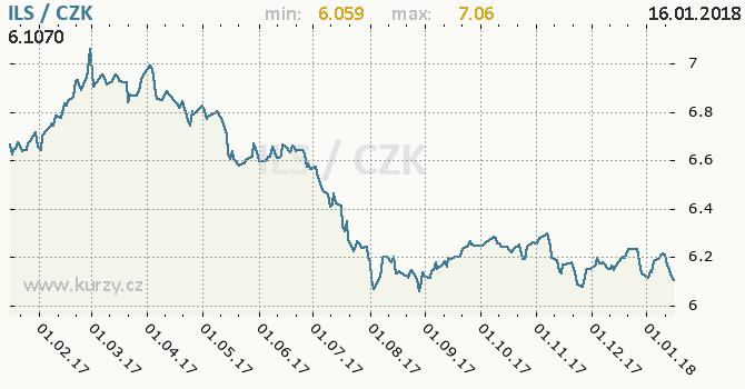 Graf česká koruna a izraelský šekel