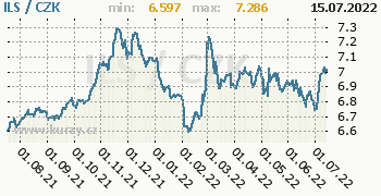 Izraelský šekel graf ILS / CZK denní hodnoty, 1 rok, formát 350 x 180 (px) PNG