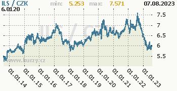 Izraelský šekel graf ILS / CZK denní hodnoty, 10 let, formát 350 x 180 (px) PNG