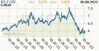 Izraelský šekel graf ILS / CZK denní hodnoty, 5 let, formát 350 x 180 (px) PNG