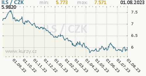 Izraelský šekel graf ILS / CZK denní hodnoty, 1 rok, formát 500 x 260 (px) PNG