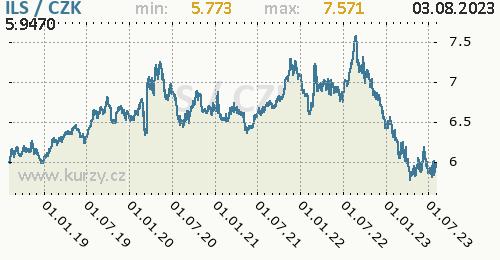 Izraelský šekel graf ILS / CZK denní hodnoty, 5 let, formát 500 x 260 (px) PNG