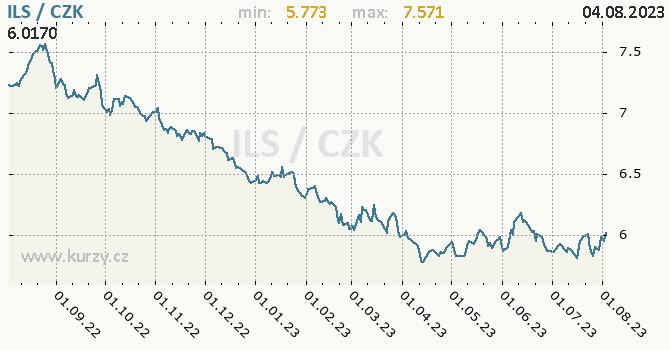 Izraelský šekel graf ILS / CZK denní hodnoty, 1 rok, formát 670 x 350 (px) PNG