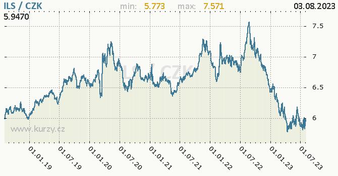 Izraelský šekel graf ILS / CZK denní hodnoty, 5 let, formát 670 x 350 (px) PNG