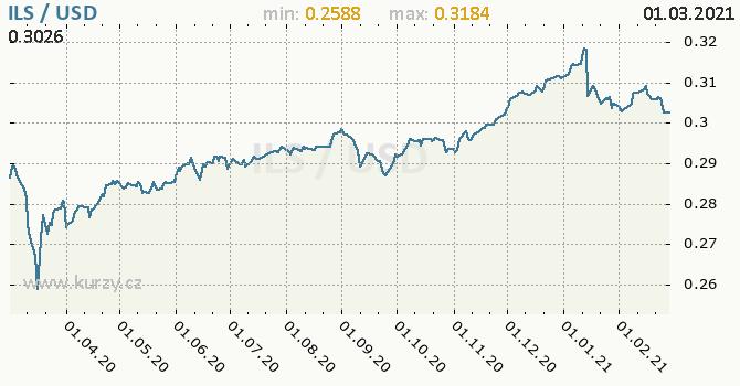 Vývoj kurzu ILS/USD - graf
