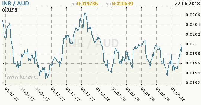 Vývoj kurzu INR/AUD - graf