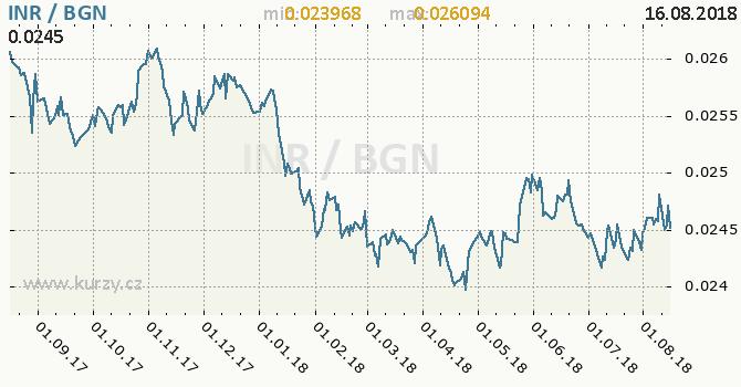 Vývoj kurzu INR/BGN - graf