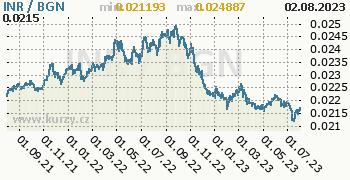 Graf INR / BGN denní hodnoty, 2 roky, formát 350 x 180 (px) PNG
