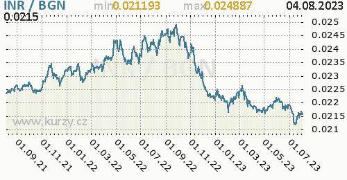 Graf INR / BGN denní hodnoty, 2 roky, formát 500 x 260 (px) PNG