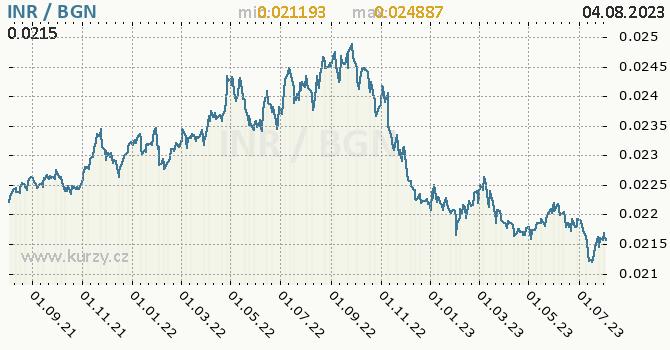 Graf INR / BGN denní hodnoty, 2 roky, formát 670 x 350 (px) PNG