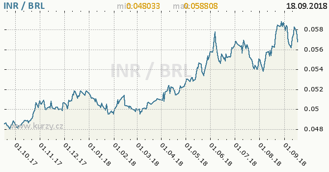 Vývoj kurzu INR/BRL - graf