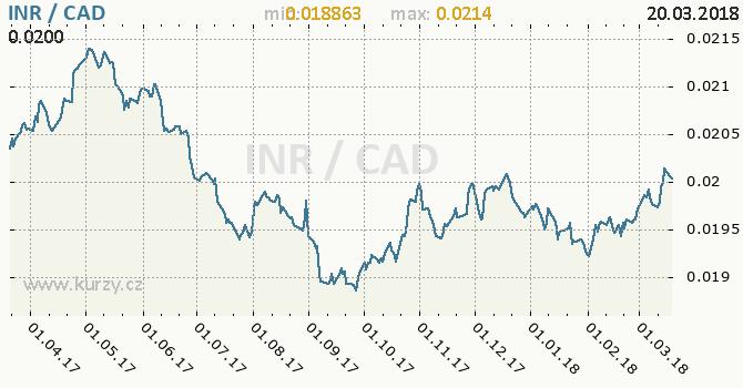 Vývoj kurzu INR/CAD - graf