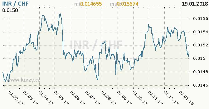 Graf švýcarský frank a indická rupie