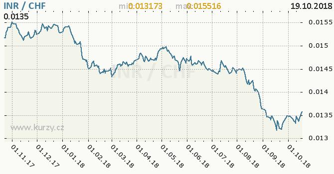 Vývoj kurzu INR/CHF - graf