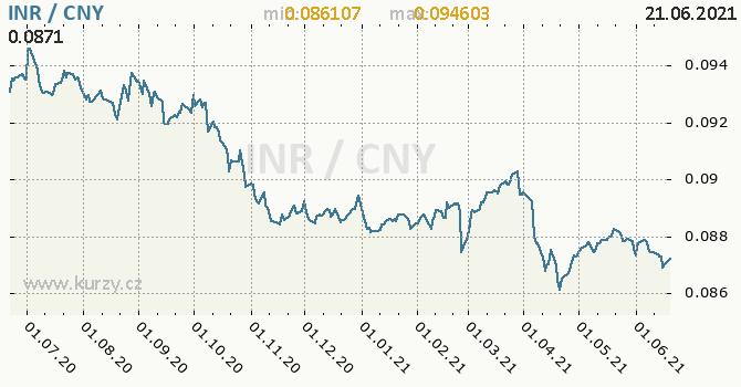 Vývoj kurzu INR/CNY - graf