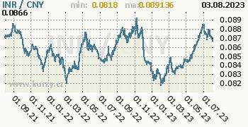 Graf INR / CNY denní hodnoty, 2 roky, formát 350 x 180 (px) PNG