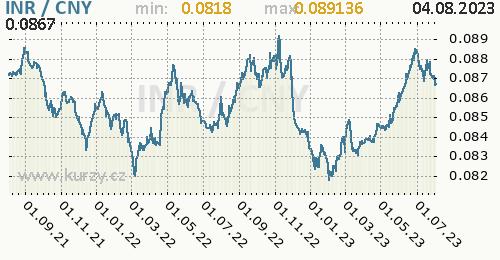 Graf INR / CNY denní hodnoty, 2 roky, formát 500 x 260 (px) PNG