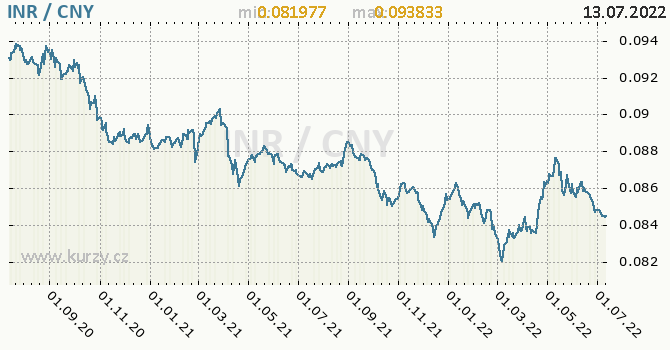 Graf INR / CNY denní hodnoty, 2 roky, formát 670 x 350 (px) PNG