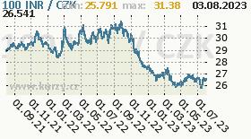 Indian Rupee, graf kurzu Rupee, INR/CZK